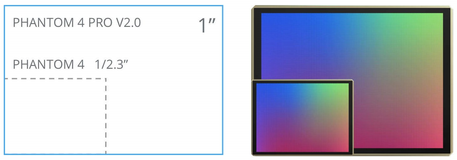 Phantom 4 Pro V2.0 có cảm biến CMOS 1 inch 20MP