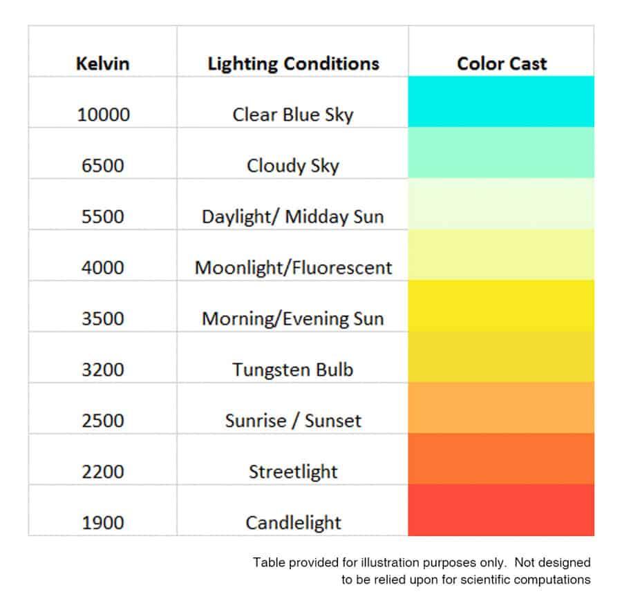 bảng nhiệt độ màu kelvin